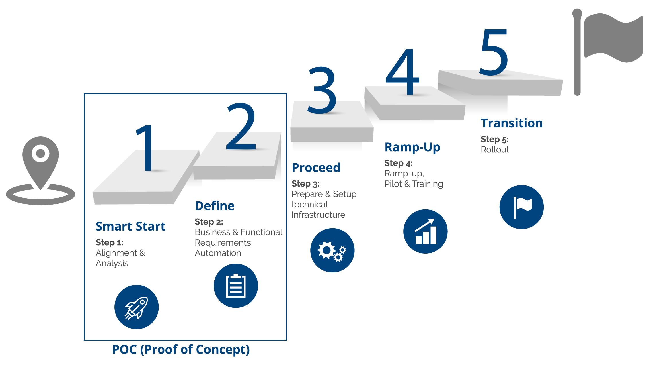 5-Steps_Migration