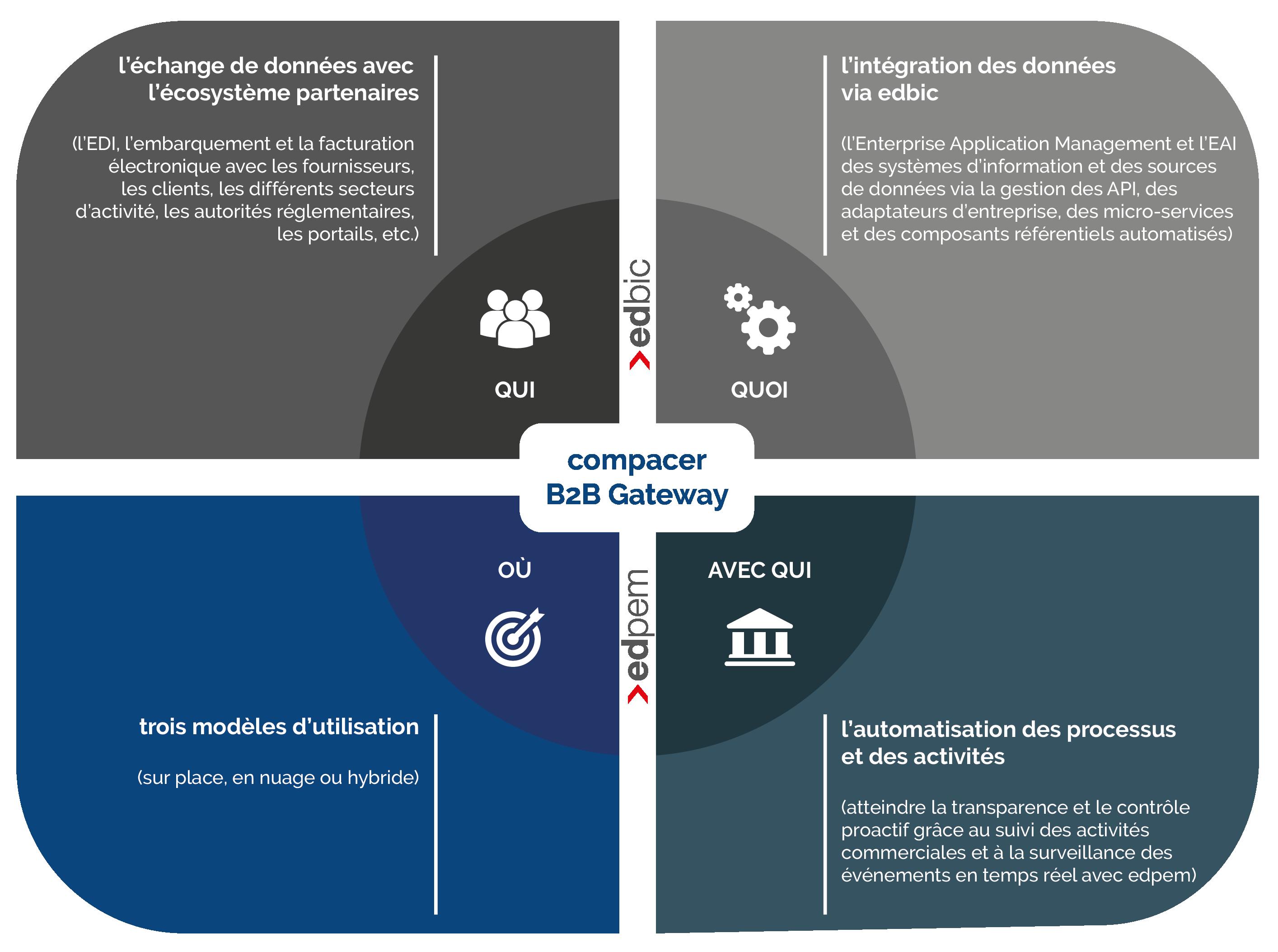 EDI-Modernisierung durch Digitalisierung