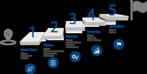 Port integration step by step diagram