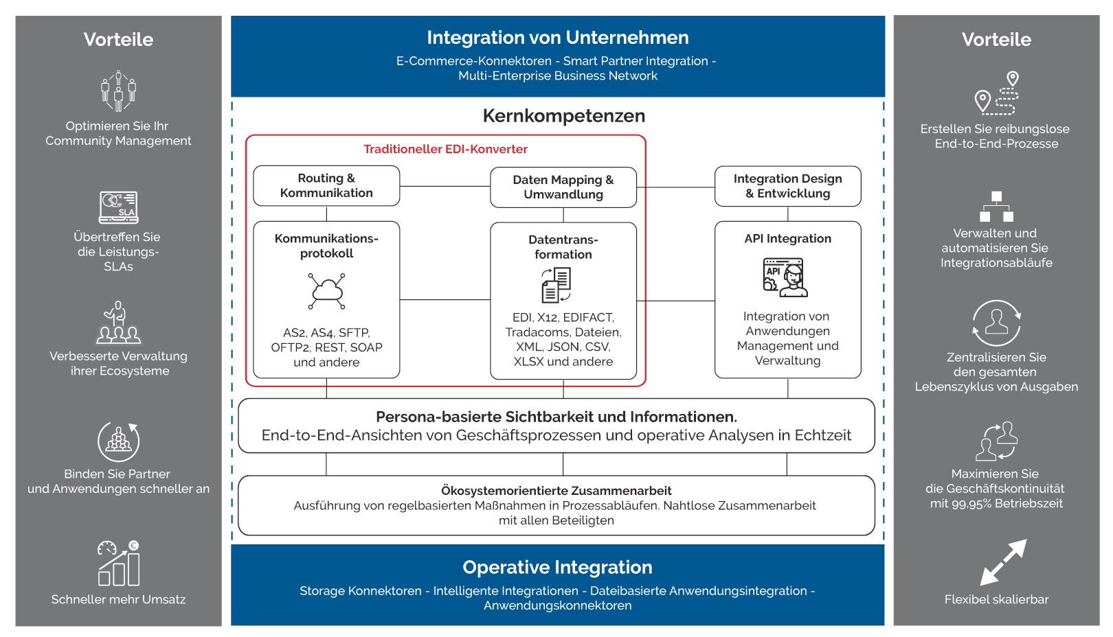 EDI Modernisieren Grafik-de
